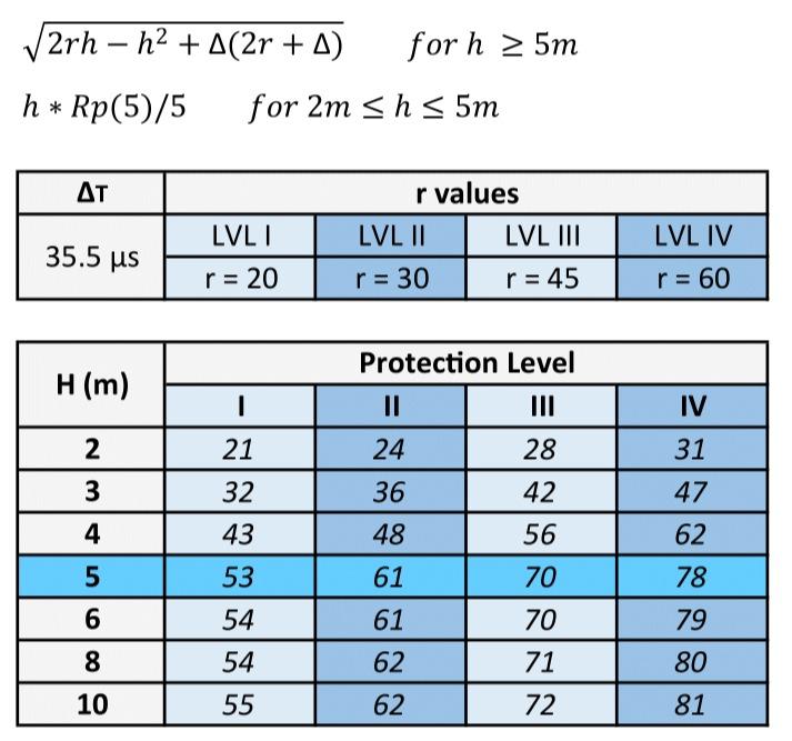 ALPS ESE 35.5 Rp (Radius of Protection)