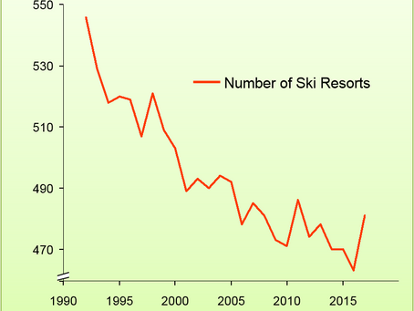The number of ski resorts in the US has been dropping