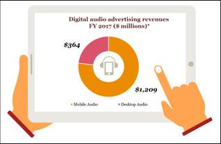 Digital Audio Ad Revenues Shot Up 39% In 2017
