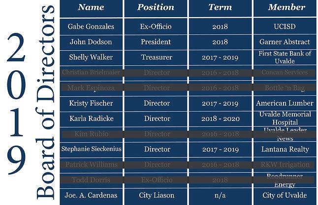 Board of Directors Website Table Opening