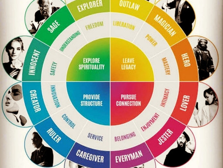 How to align your inner Archetypes towards your vision?