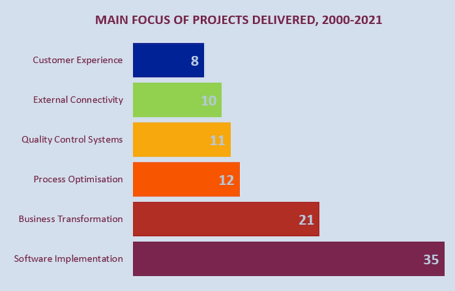 JM - Projects Delivered by Type, 2000 - 2021.PNG