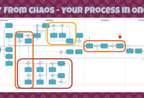 Clarity in one day - the single page process overview