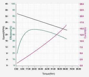 DXLPRO_Graph_H54-100-S500-R.jpg