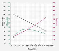 DXLPRO_Graph_L54-30-S400-R.jpg