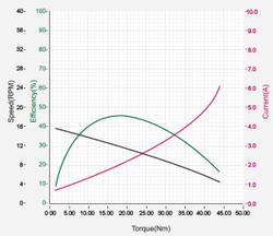 DXLPRO_Graph_L54-50-S500-R.jpg
