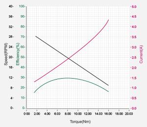 DXLPRO_Graph_M54-40-S250-R.jpg
