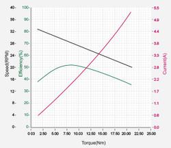 DXLPRO_Graph_H42-20-S300-R.jpg