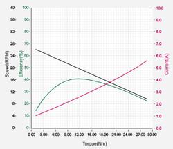 DXLPRO_Graph_L54-50-S290-R.jpg