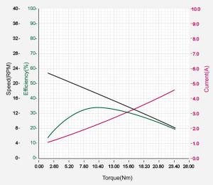 DXLPRO_Graph_L54-30-S500-R.jpg