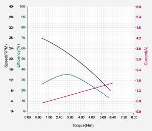 DXLPRO_Graph_M42-10-S260-R.jpg
