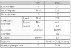 DYNAMIXEL PRO H54-200-S500-R-DATA