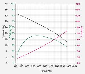 DXLPRO_Graph_M54-60-S250-R.jpg