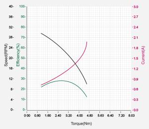 DXLPRO_Graph_L42-10-S300-R.jpg