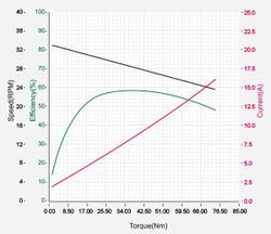DXLPRO_Graph_H54-200-S500-R-性能圖