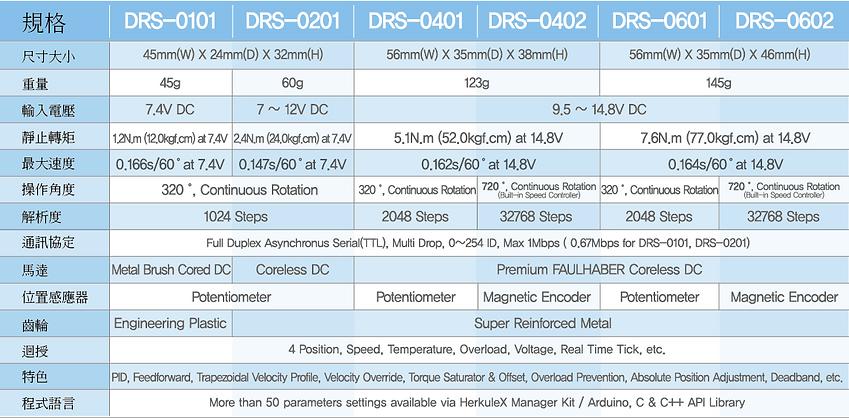 Herkulex DRS-0101,DRS-0201,DRS-0401,DRS-0402,DRS-0601,DRS-0602,AI馬達,智慧型馬達,伺服馬達