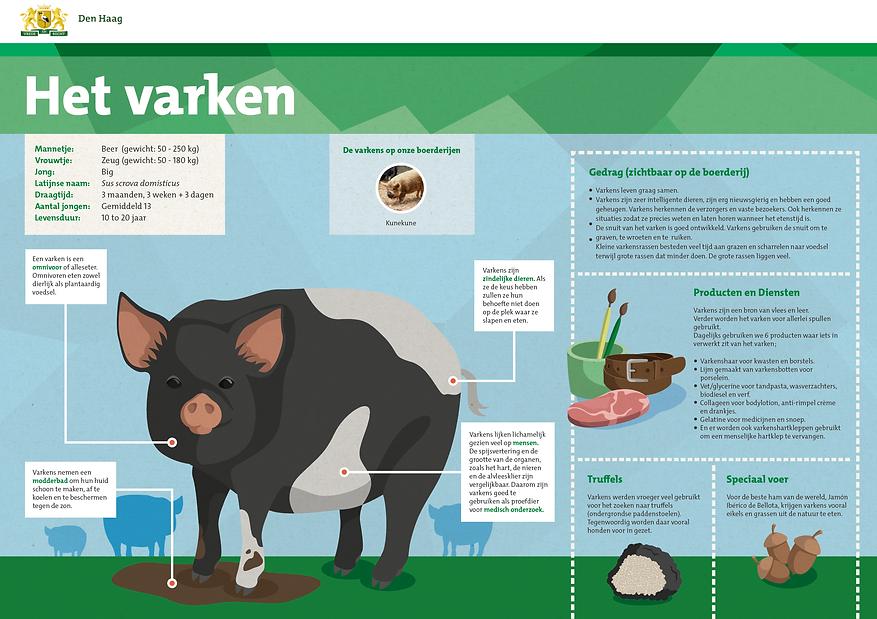 The Hague farm animal information boards