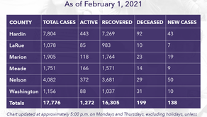 Lincoln Trail District COVID-19 Case Update as of 2/1/21