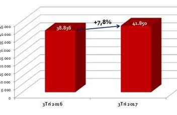 Mercado de franquias avança 7,8%  no 3º Tri de 2017, indica ABF