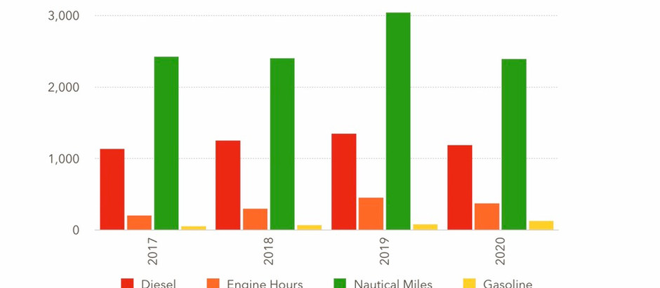 2020 Fuel, engine hours & nautical miles summary