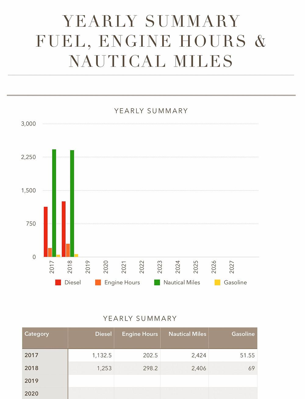 2017 & 2018 Fuel, engine & nautical miles summary