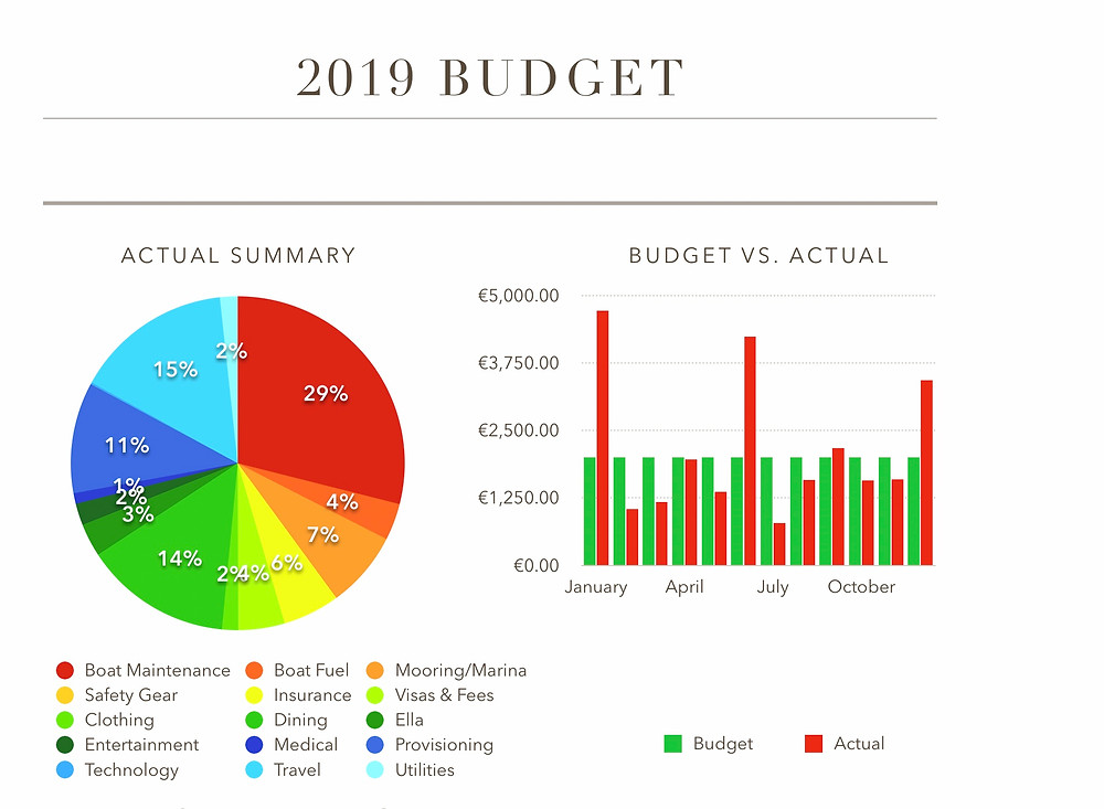 2019 Budget graphics