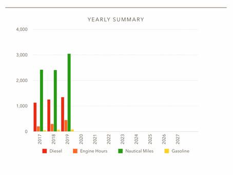 2019 Fuel, engine hours & nautical miles summary