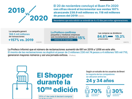 Los números del BUEN FIN en 2020