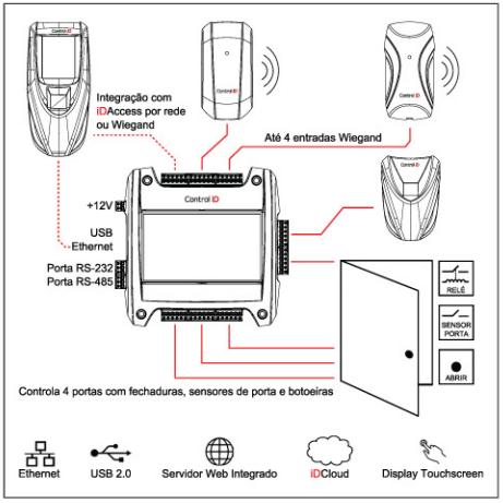idbox-diagrama-instalacao.png