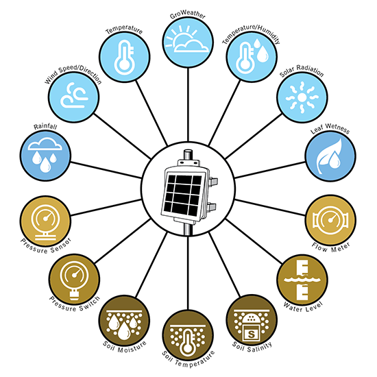 Enviromonitor Chart Sensors