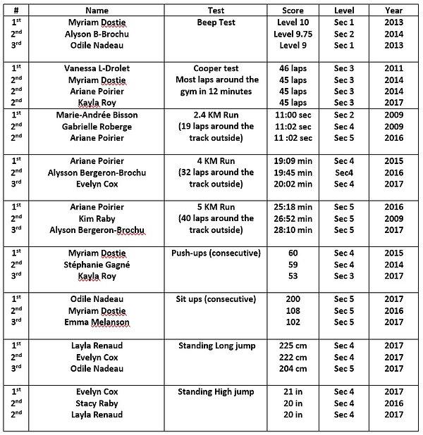 ASJ girls records 2007-2017.jpg