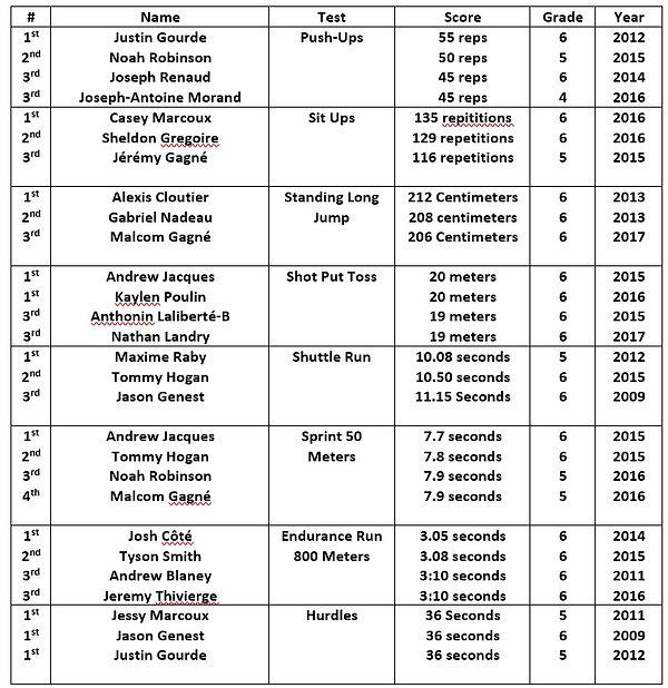 SPES boys records 2007-2017.jpg