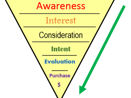 What's Missing In Your Digital Marketing Strategy?