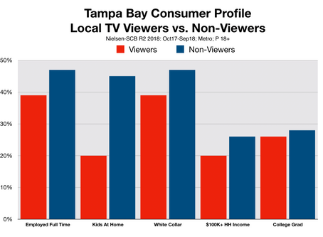 Local Advertisers Ask: Who Still Watches TV?