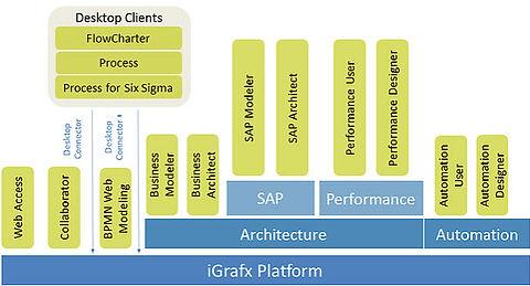 iGrafx platform.jpg