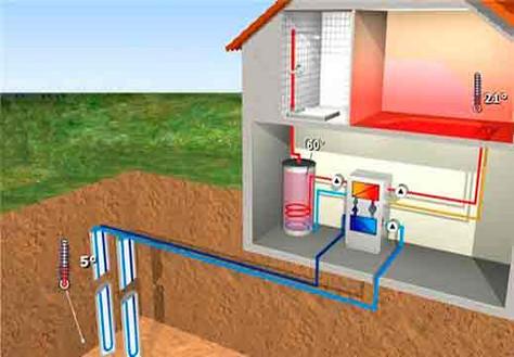 Что такое геотермальные системы отопления?