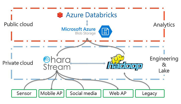 Hybrid-cloud-的-大數據平台架構.jpg