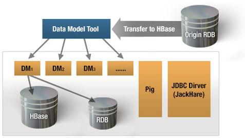 亦思科技技術團隊多年來建立了許多高科技製造廠的工程資料分析系統, 累積了許多實際的系統經驗,為了可以更系統化的服務客戶,且將複雜的運算過程加以模組化運用, 逐建立此資料分析平台