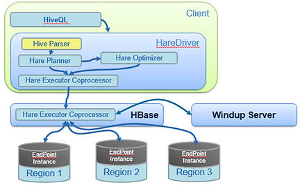 Low- latency,Query HBase table directly,High performance
