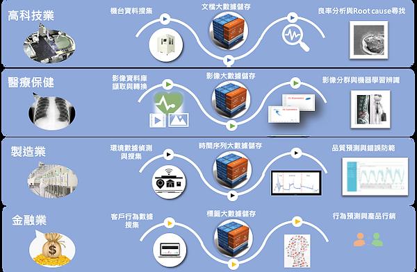 大數據產業應用.png