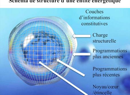 Modèle théorique de la forme d'une entité énergétique