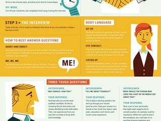 Really want to ace that interview? Here's how
