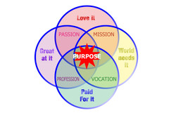 Find your purpose ven diagram