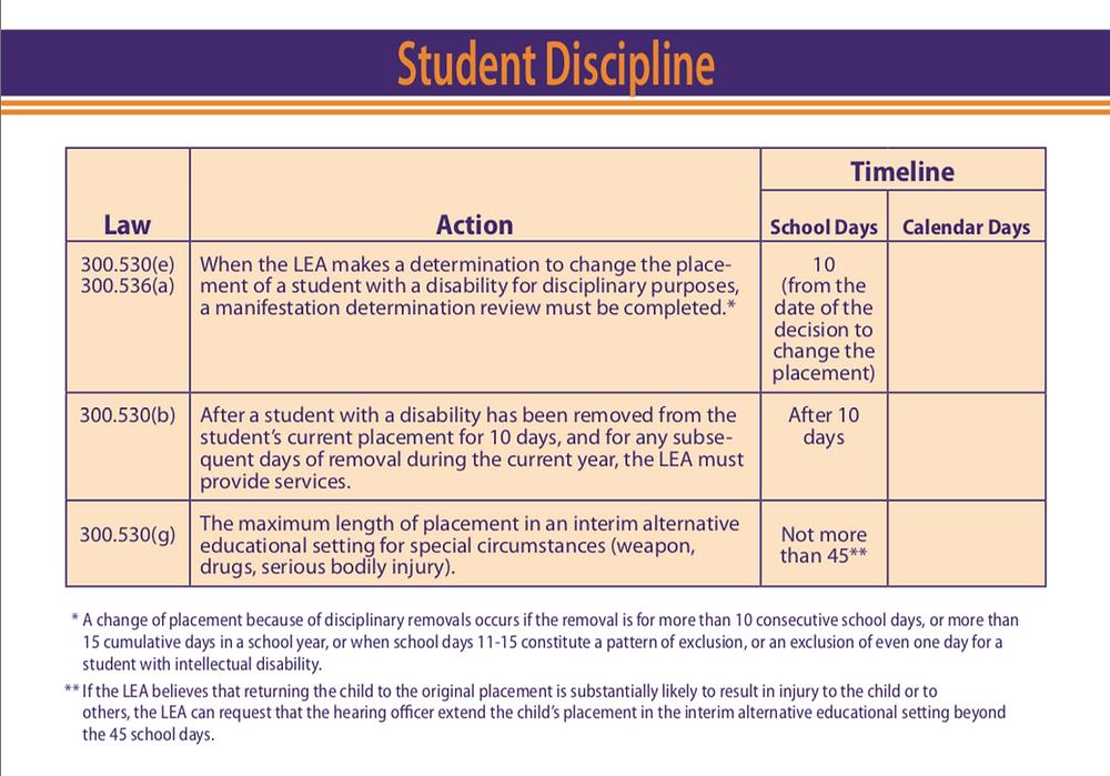 Special Education Student Discipline Timeline