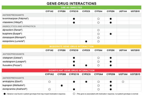 Genesight® Gene-Drug Interactions