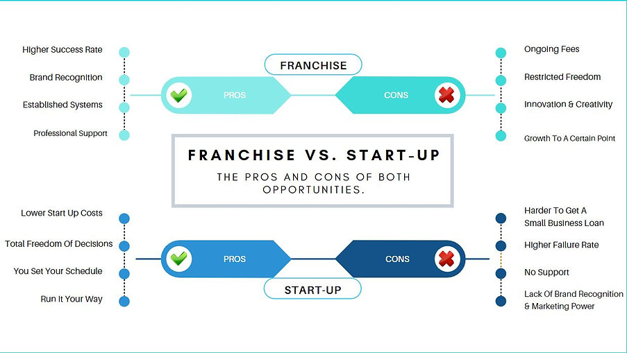 Franchise vs. Start up.JPG