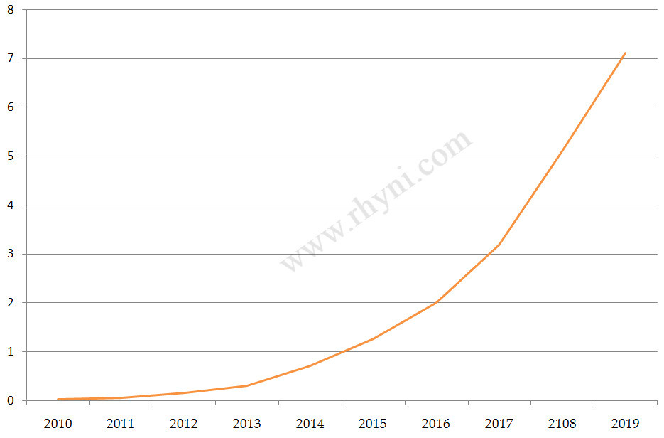 Global electric cars in stock by year