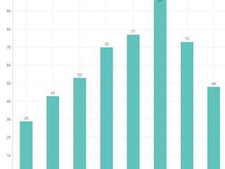 【イスラエル サイバーセキュリティステータスレポート】: サイバーセキュリティ新規設立企業数は大きく減少