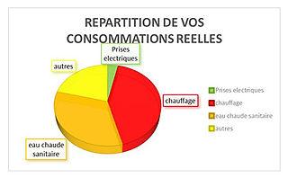 compteur d'énergie rt2012, tywatt, Eco compteur, Wiser
