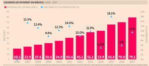 https://www.eleconomista.com.mx/tecnologia/7-graficos-sobre-los-usuarios-de-internet-en-Mexico-en-2018-20180517-0077.html